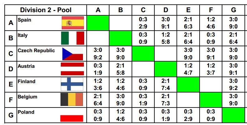 Mistrovství Evropy týmů 2012, ženy, divize II